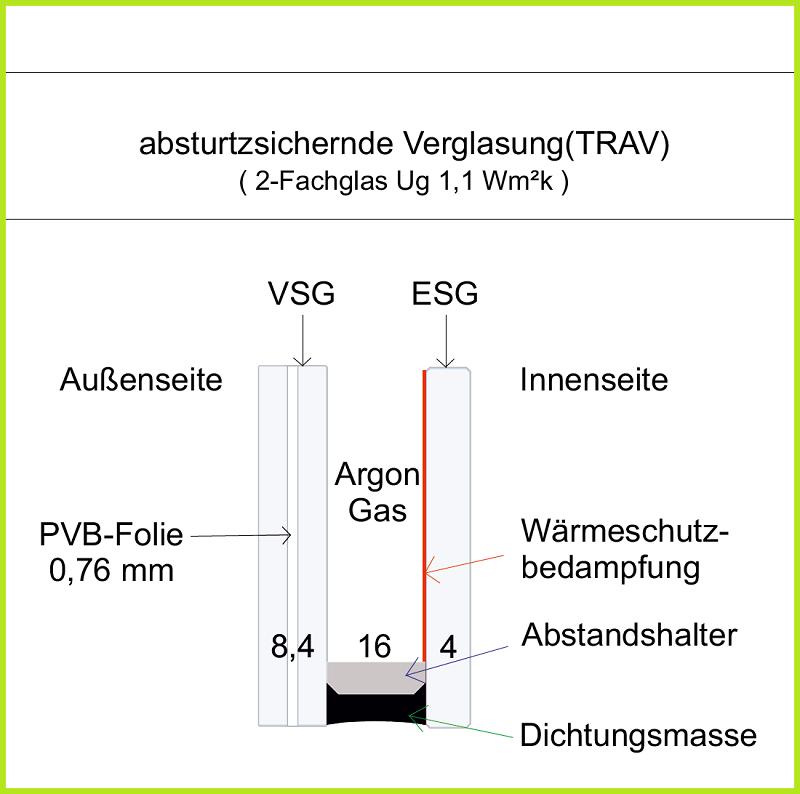 2-Fachglas TRAV
