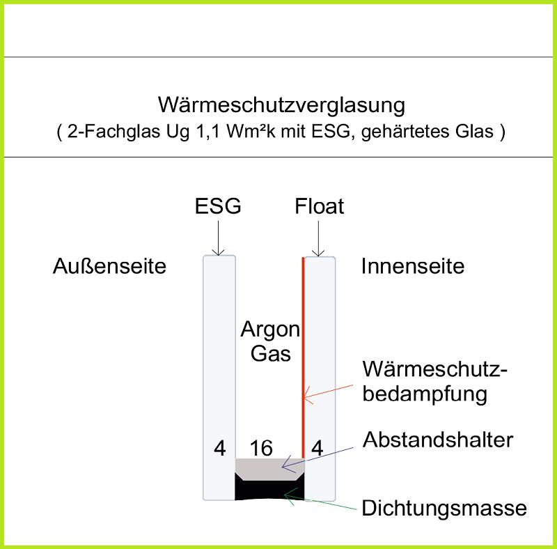 2-Fachglas mit ESG