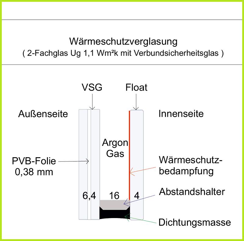 2-Fachglas mit VSG